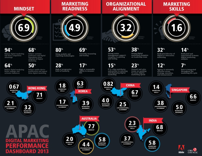 Asia Pacific Digital Marketing Readiness