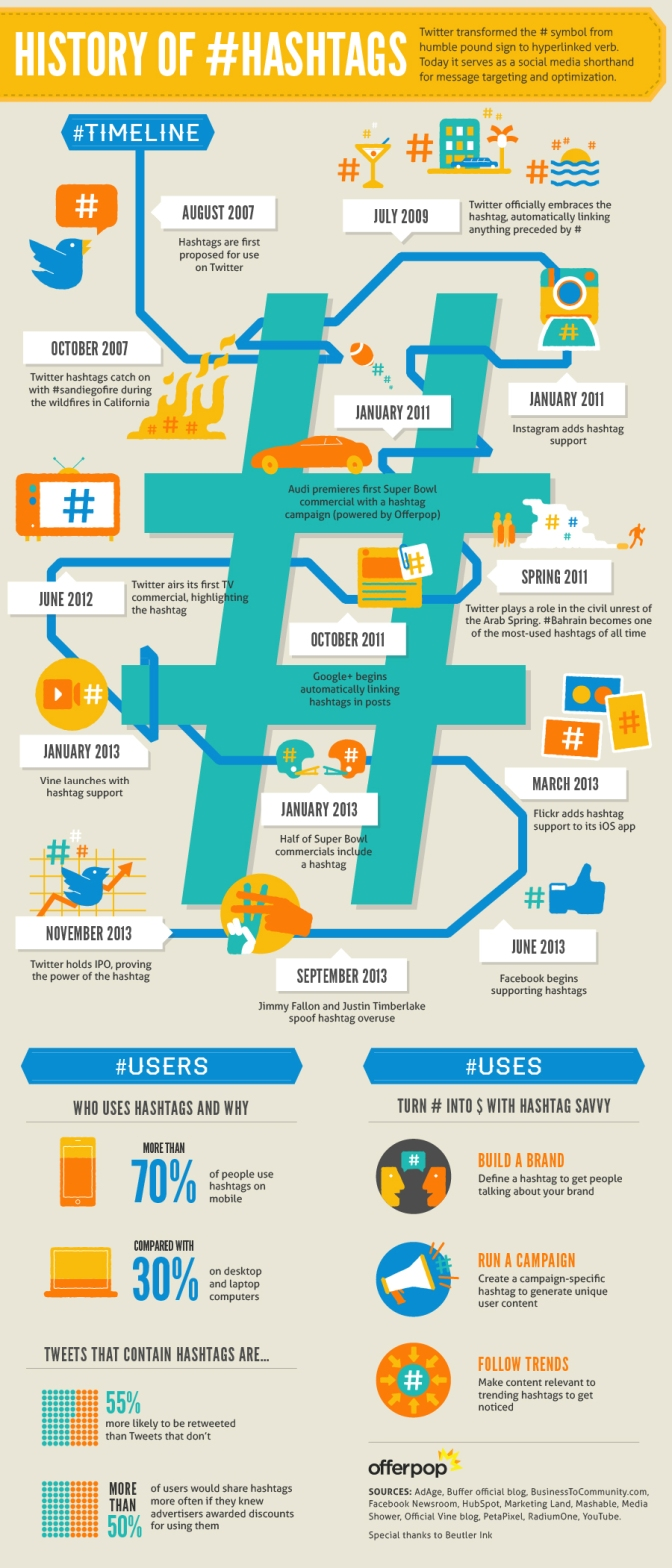 The Rise of the Social Media Hashtag