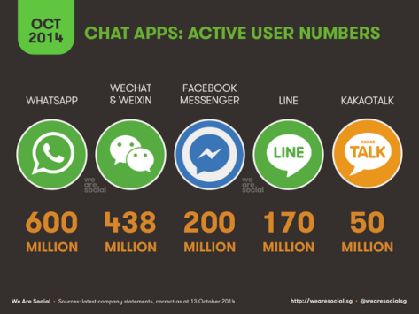 We Are Social Chat Apps