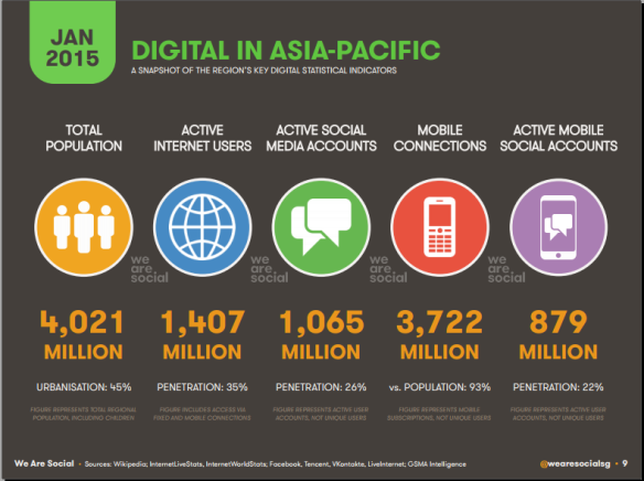 Digital in APAC