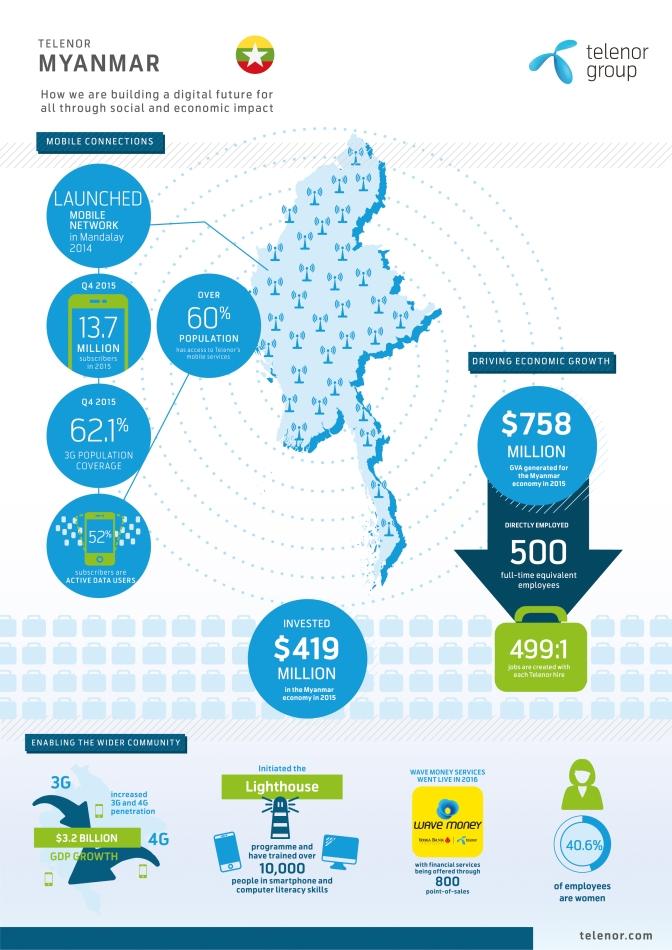 Myanmar 33 million mobile users, smartphone usage 80%