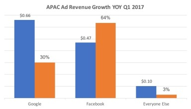 apac ad revenue growth yoy