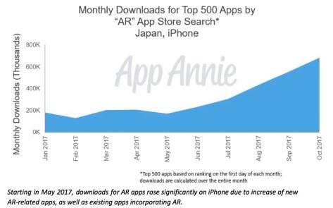 apps ar japan